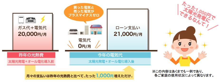 月々1,000円になる仕組み